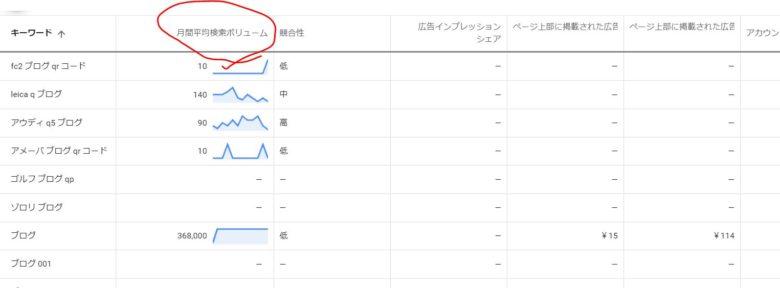 月間検索平均ボリューム